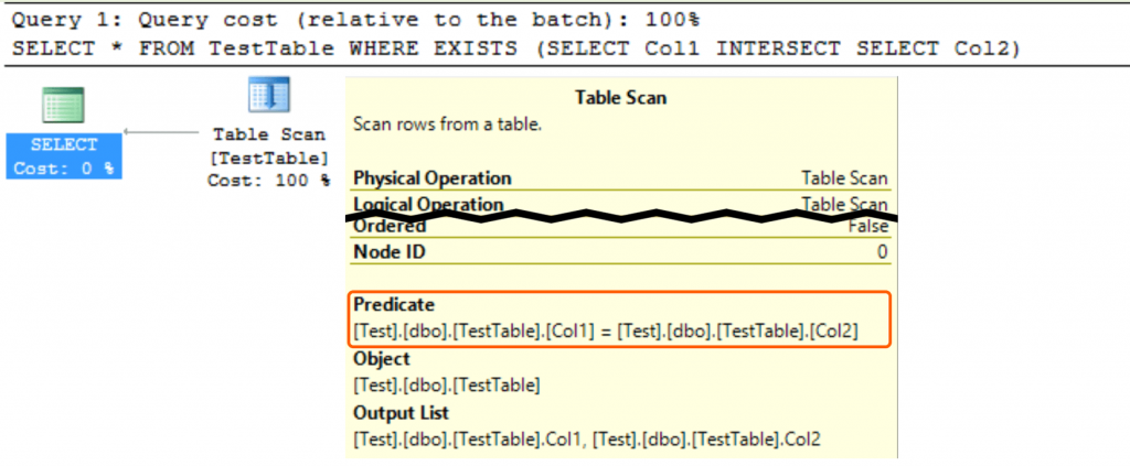 Execution Plan for 'SELECT * FROM TestTable WHERE EXISTS (SELECT Col1 INTERSECT SELECT Col2);'